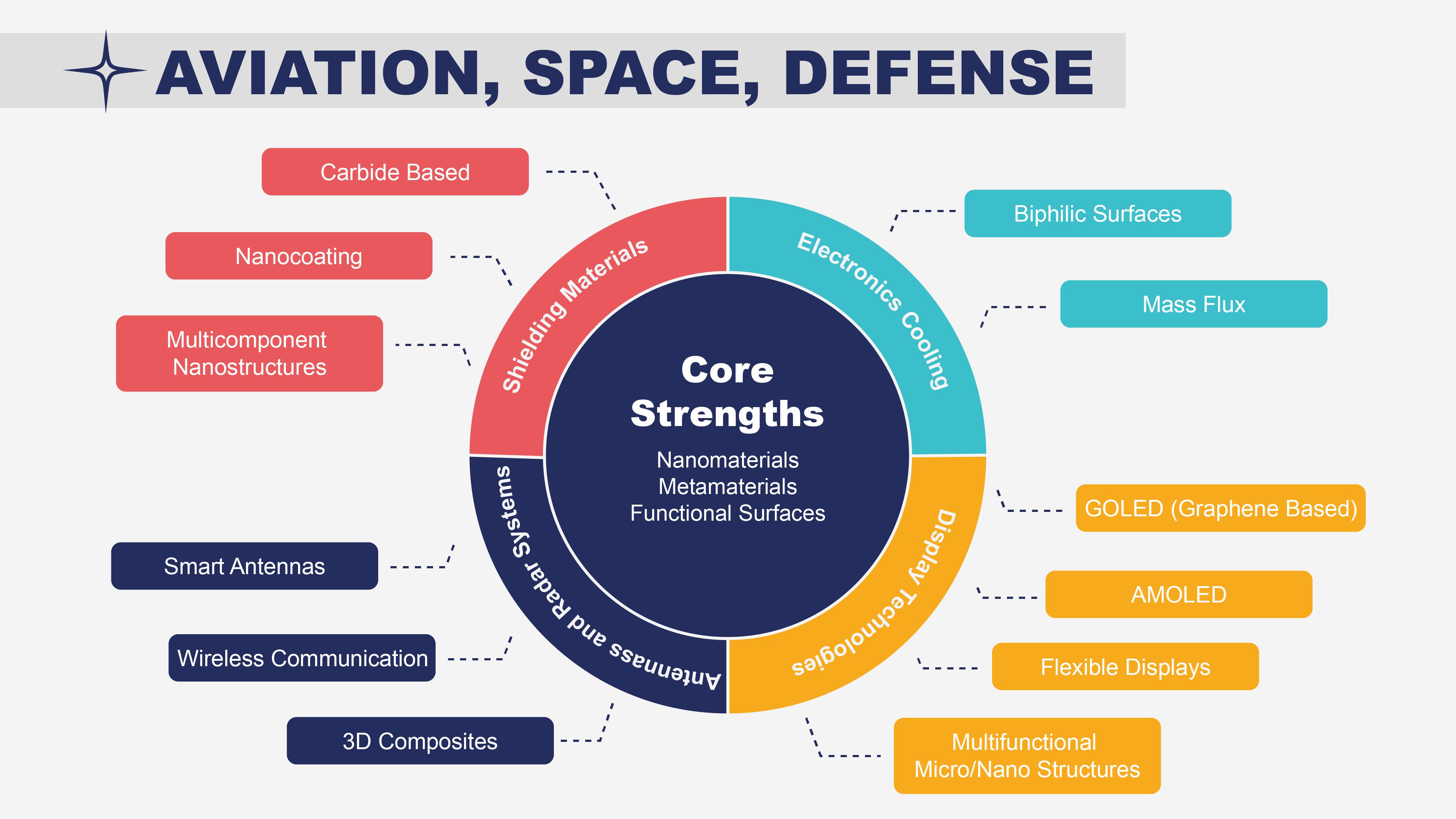 Sunum Aviation, Space, Defense
