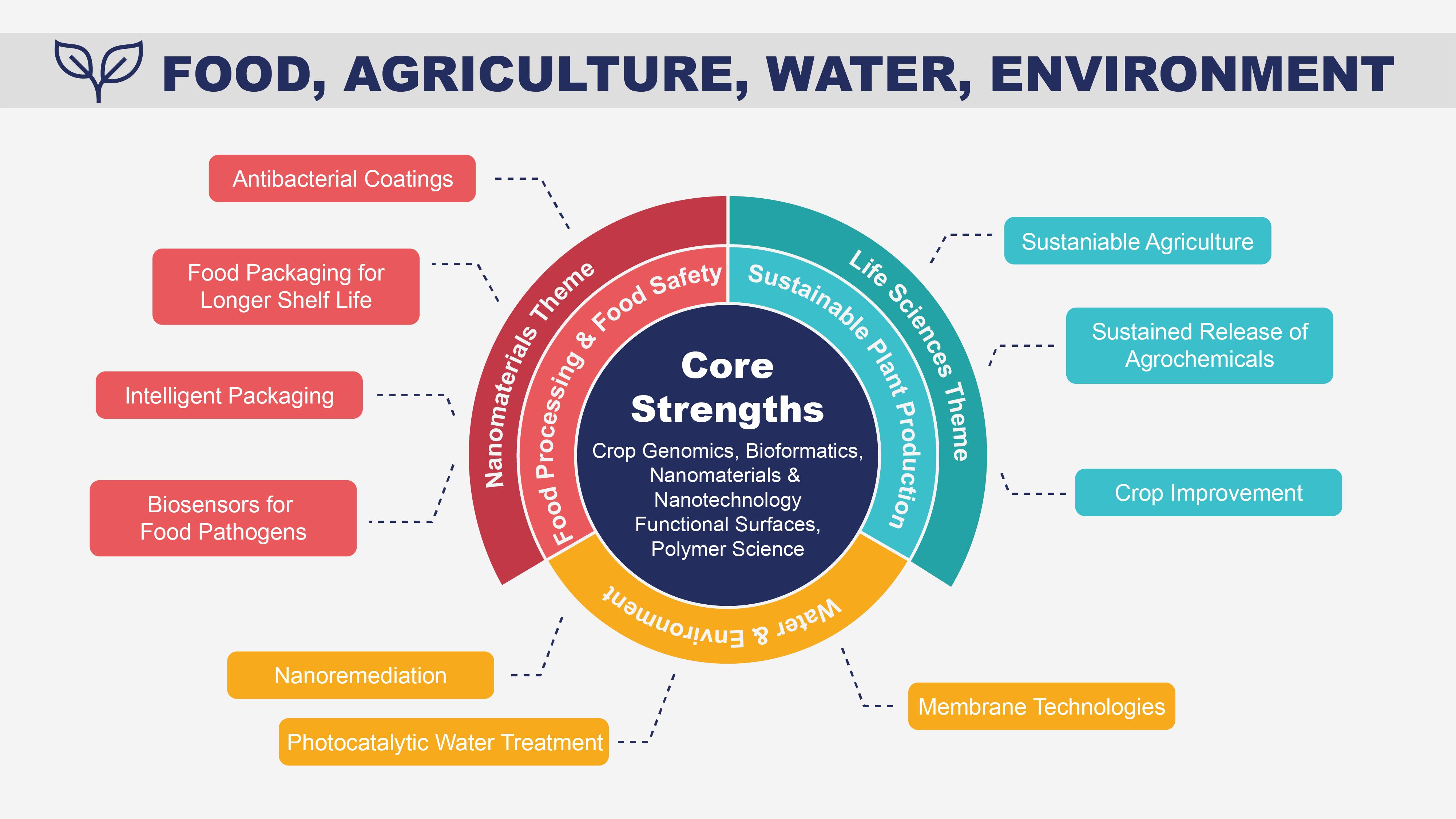 Sunum Gıda, Tarım, Su ve Çevre Projeleri